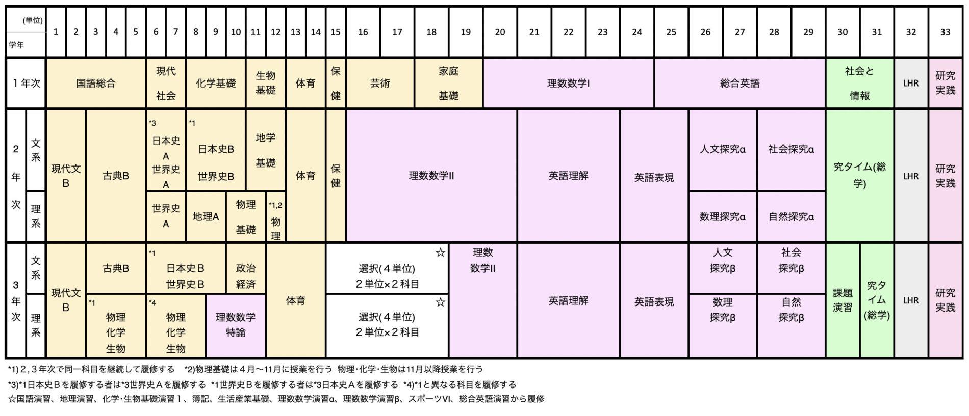 3年間のカリキュラム例(令和3年度)